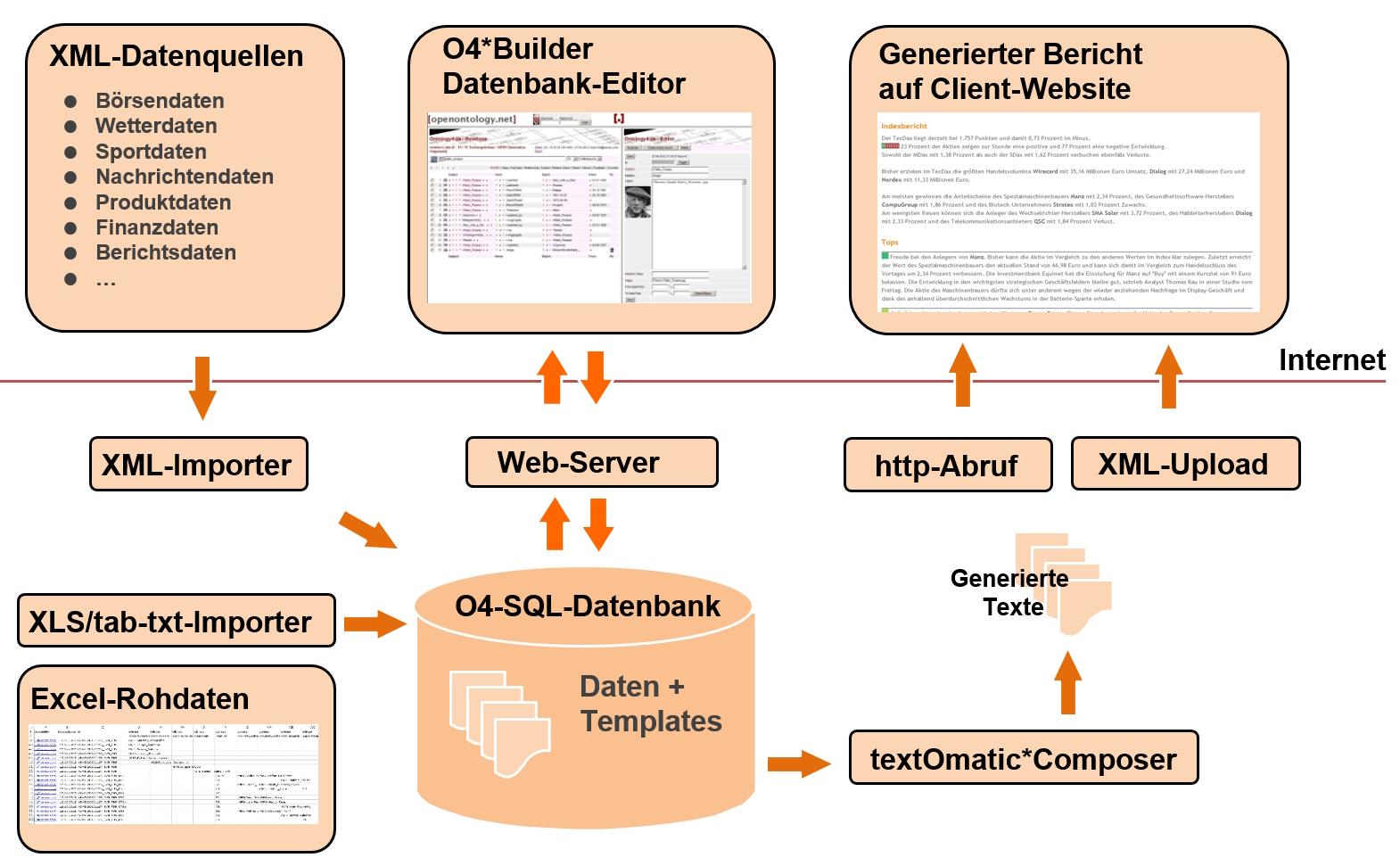 Textgenerierung | Generierung natürlichsprachlicher Texte aus Daten